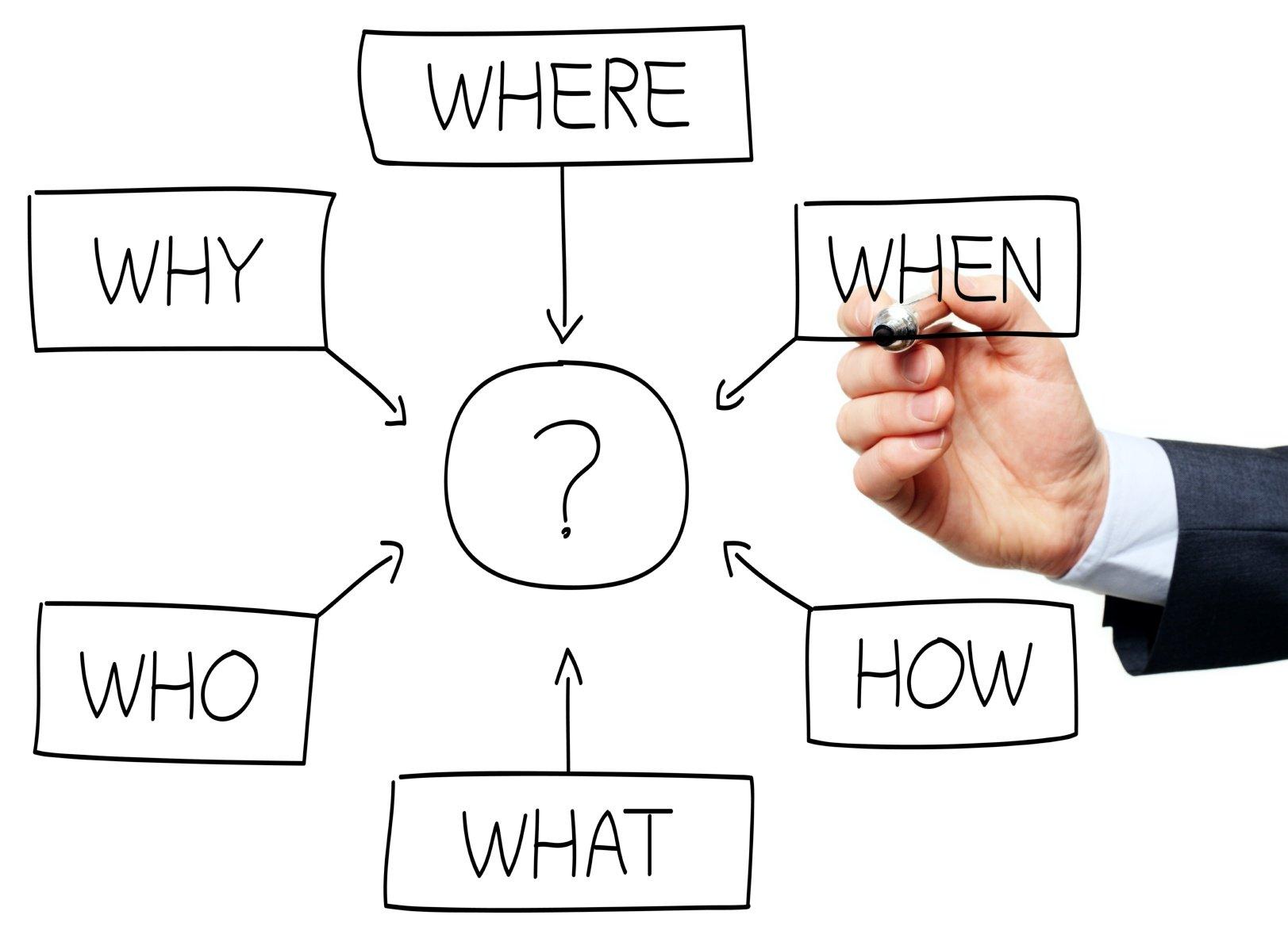 Question flowchart drawn by a business man.jpg